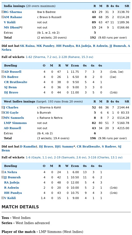 India vs West Indies 2nd Semifinal T-20 World Cup 2016