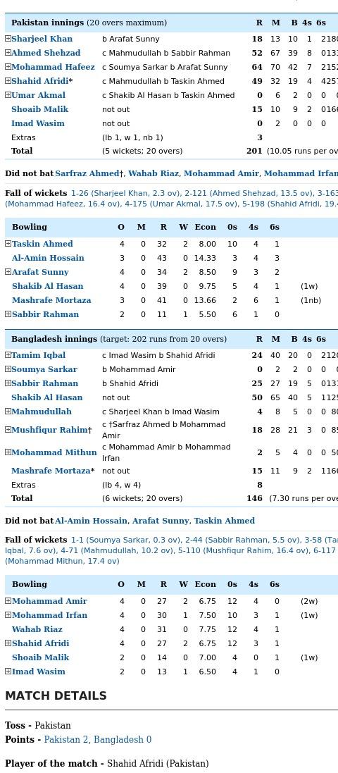 Bangladesh vs Pakistan 2016